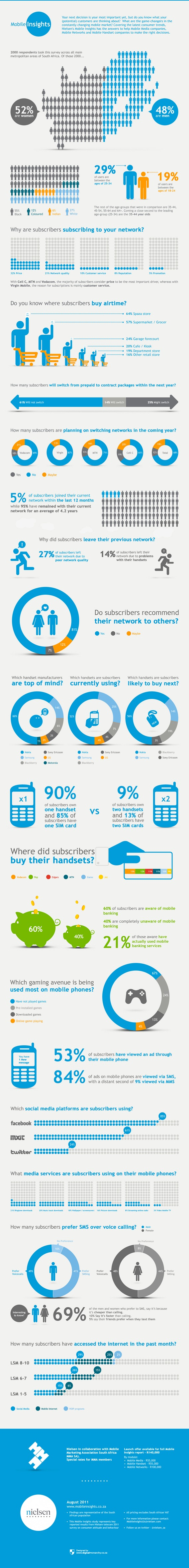 nielsen-mobile-insights-infographic