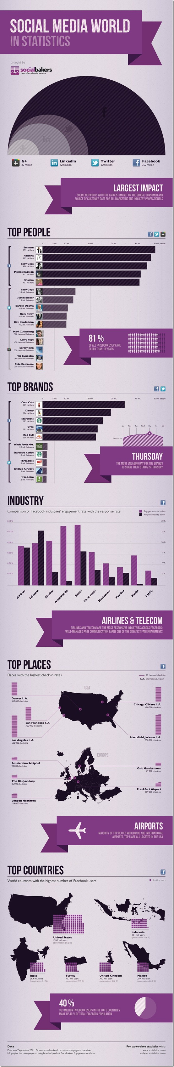 Social Bakers Infographic
