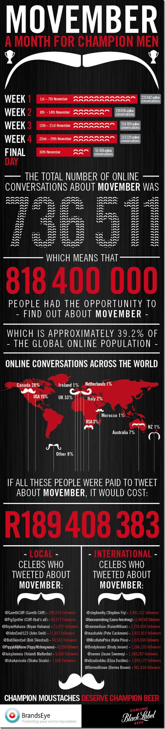 CBL Movember Infographic