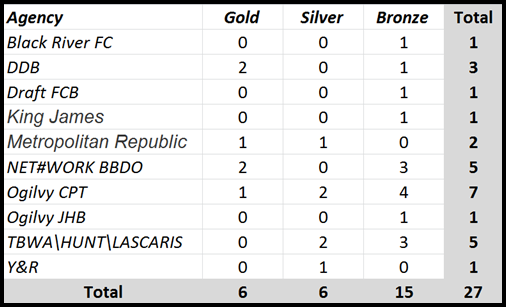 SA Cannes Lions 2012 Results Table