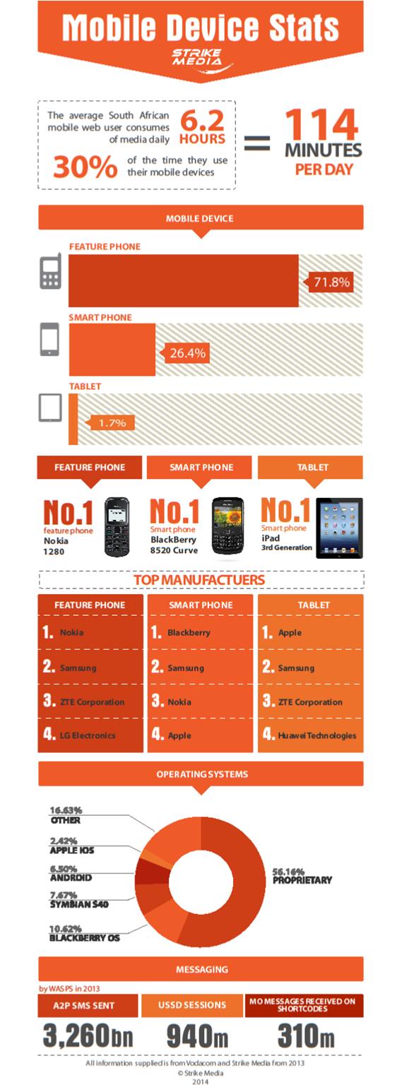 2014 Phone Stats